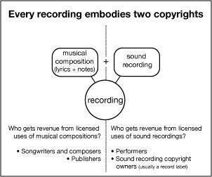 Songcopyrightdiagram