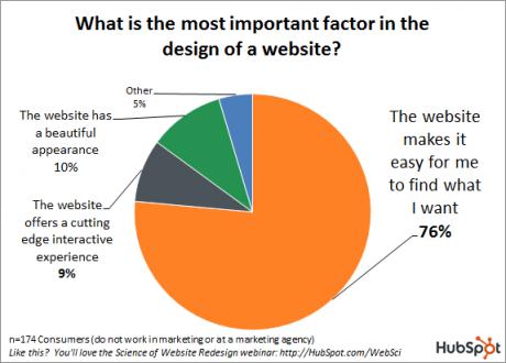 Web-design-important-factors-graph-460x330