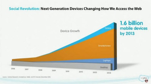 Smartphone_growth